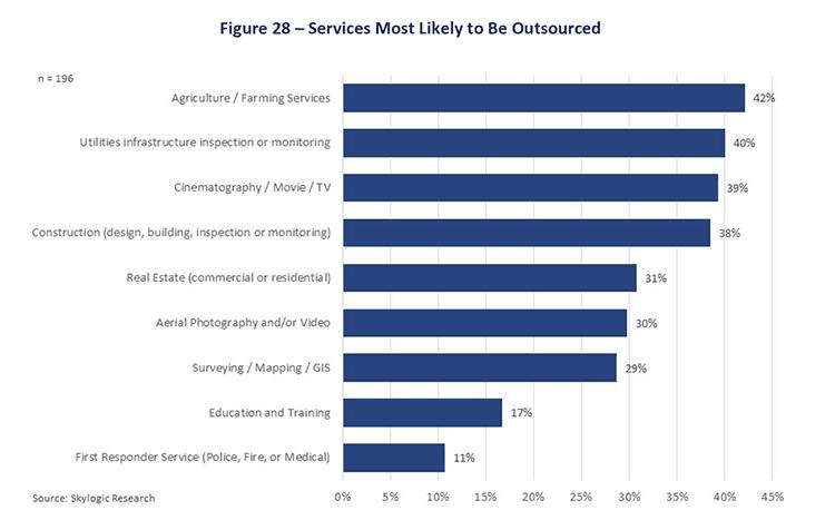 skylogic-survey-outsourced-services