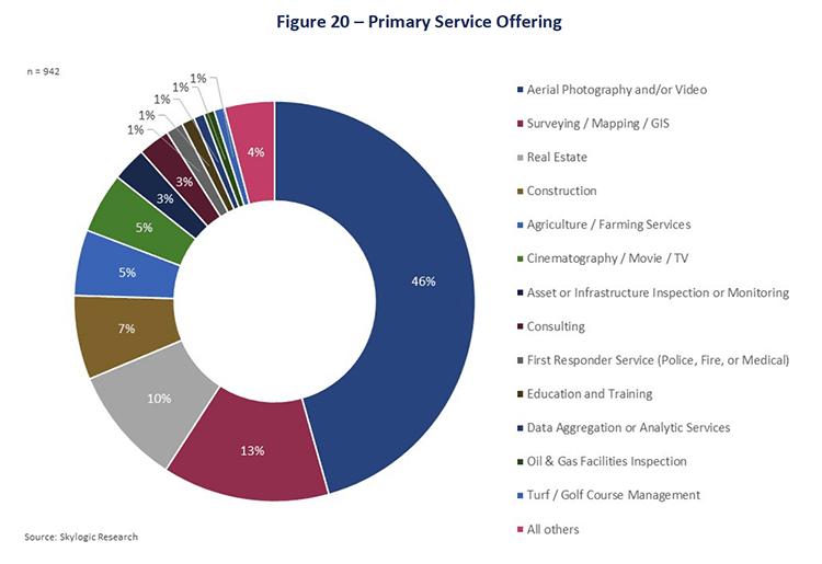 skylogic-survey-services