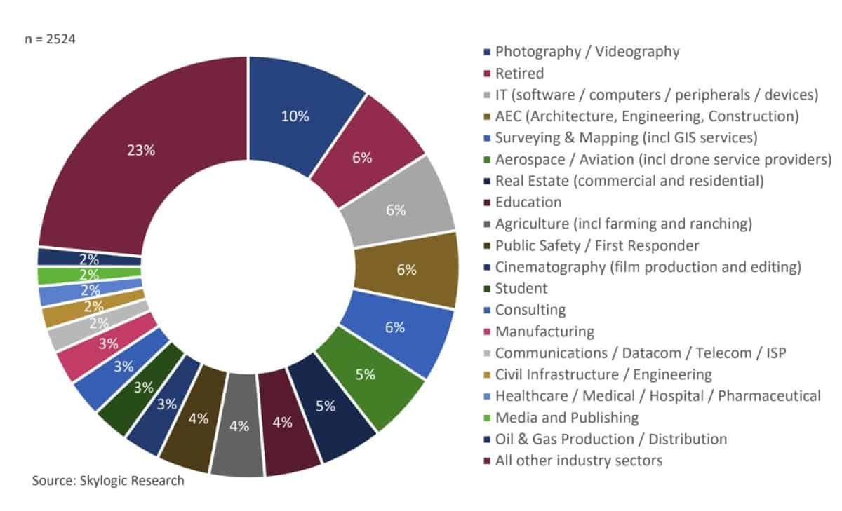 Industry Sector of Respondents