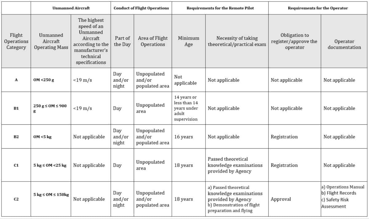 Croatia Drone Laws Table 1
