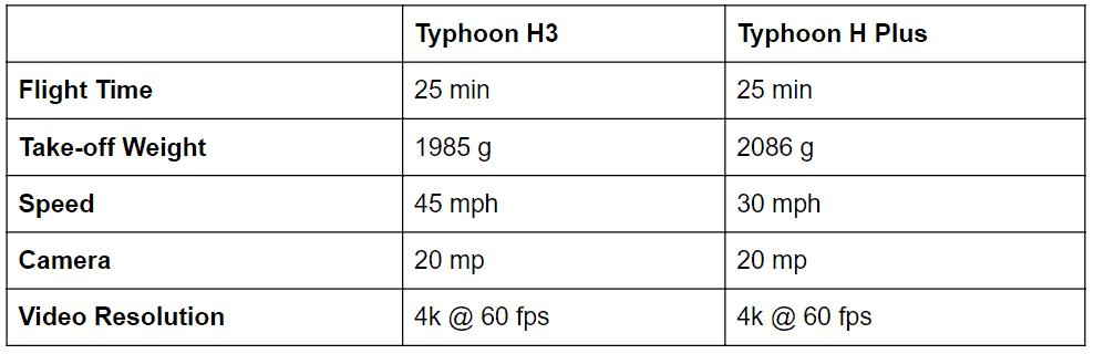 Typhoon H3 v Typhoon H plus